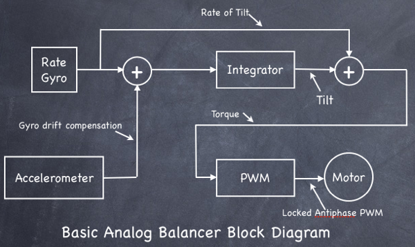 Block Diagram Block Diagram